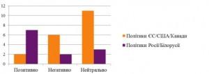 Діаграма 1. Кількість позитивних/негативних/нейтральних  згадувань про закордонних політиків